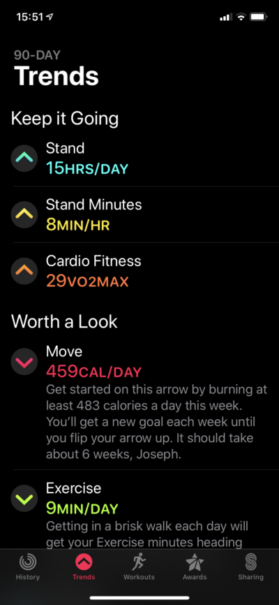Activity-Trends